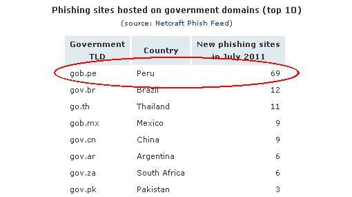 Seguridad en Internet, Phishing,  Estafas en Internet
