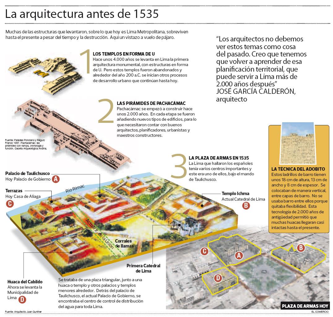 Infograf a la arquitectura de nuestra lima milenaria for Infografia arquitectura