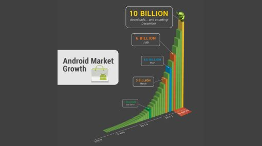 Google, Android, Android Market