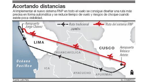 Aviación comercial, RNP,  LAN