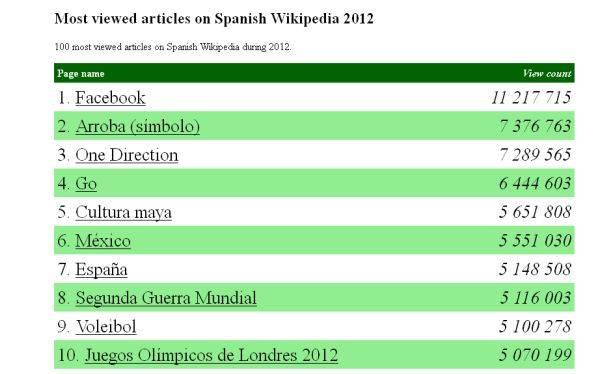 Los Articulos mas leidos de Wikipedia