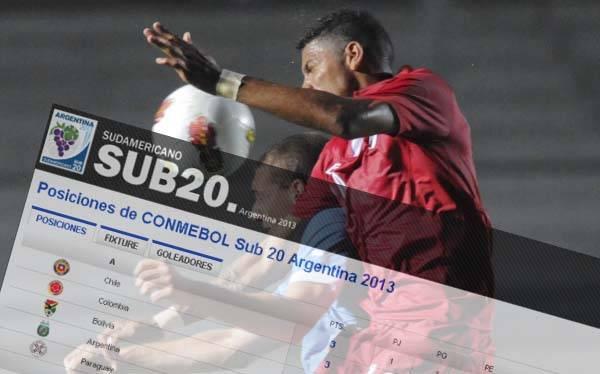 Suramericano Sub 20: Abla De Posiciones Del Sudamericano Sub 20 Argentina 2013
