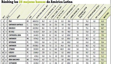 Cuatro bancos del Perú entre los mejores de América Latina